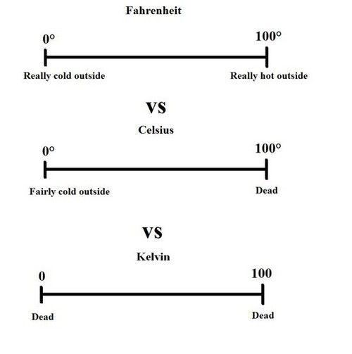 Temperature Jokes